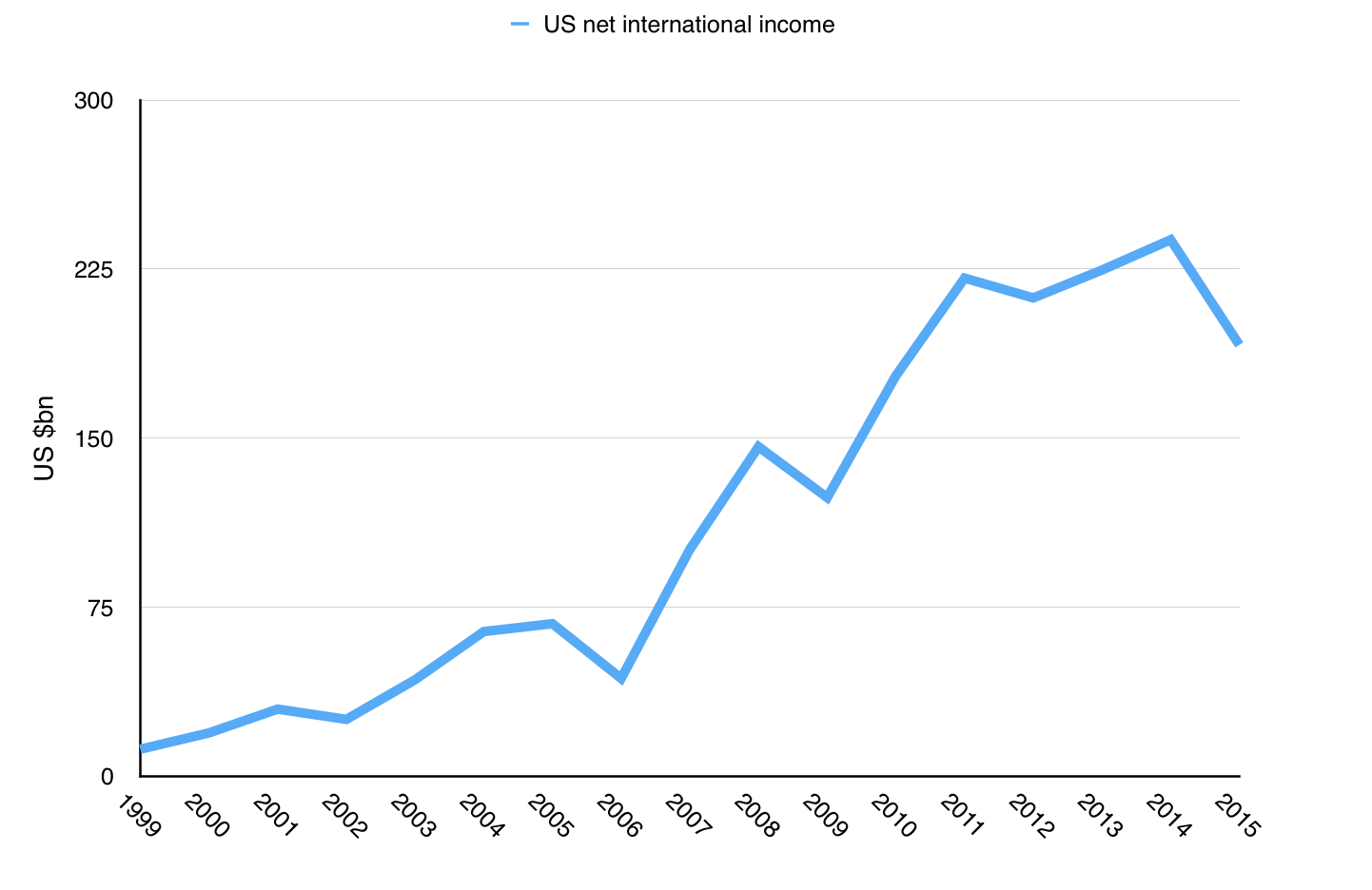 US net international investment income